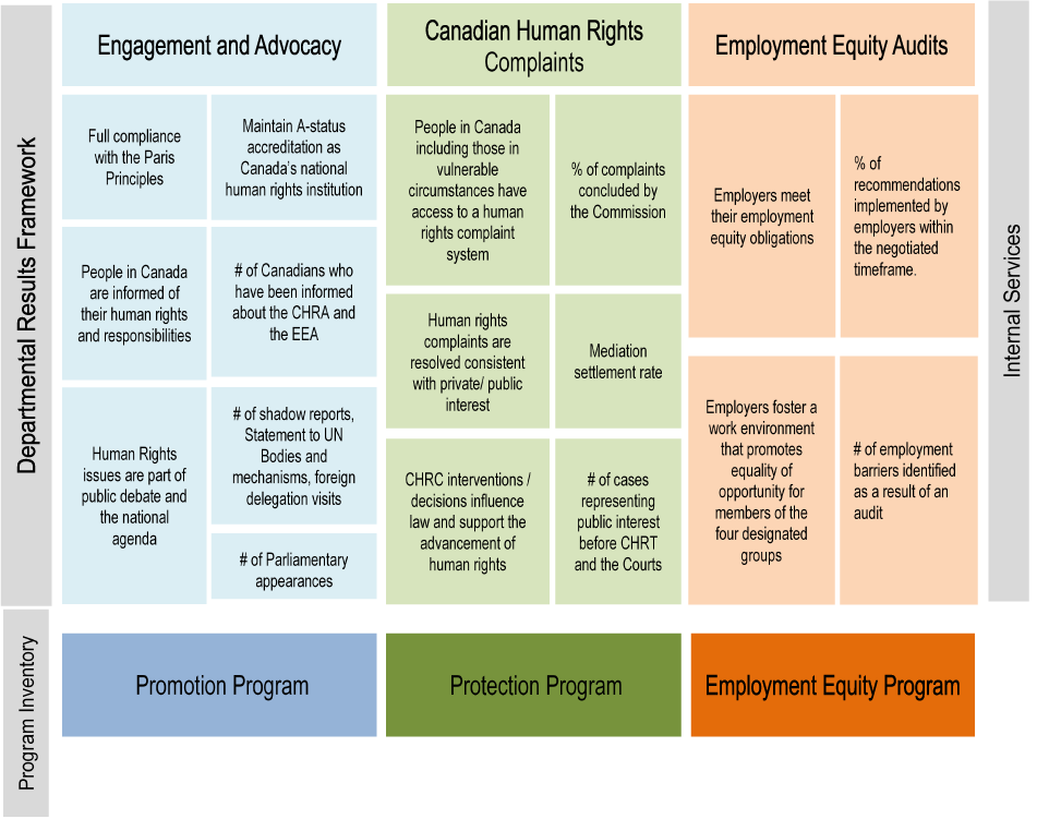 Departmental Results Framework and Program Inventory