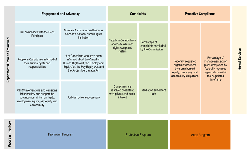 Departmental Results Framework
