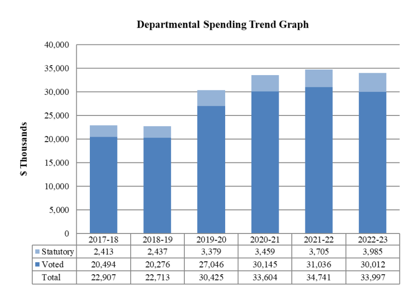 Departmental Spending Trend Graph